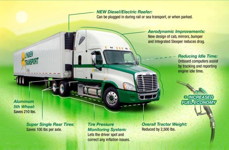 Green Lynden Truck